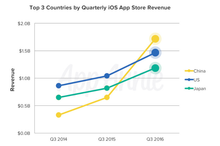 China's App Store Spending Overtakes The U.S.